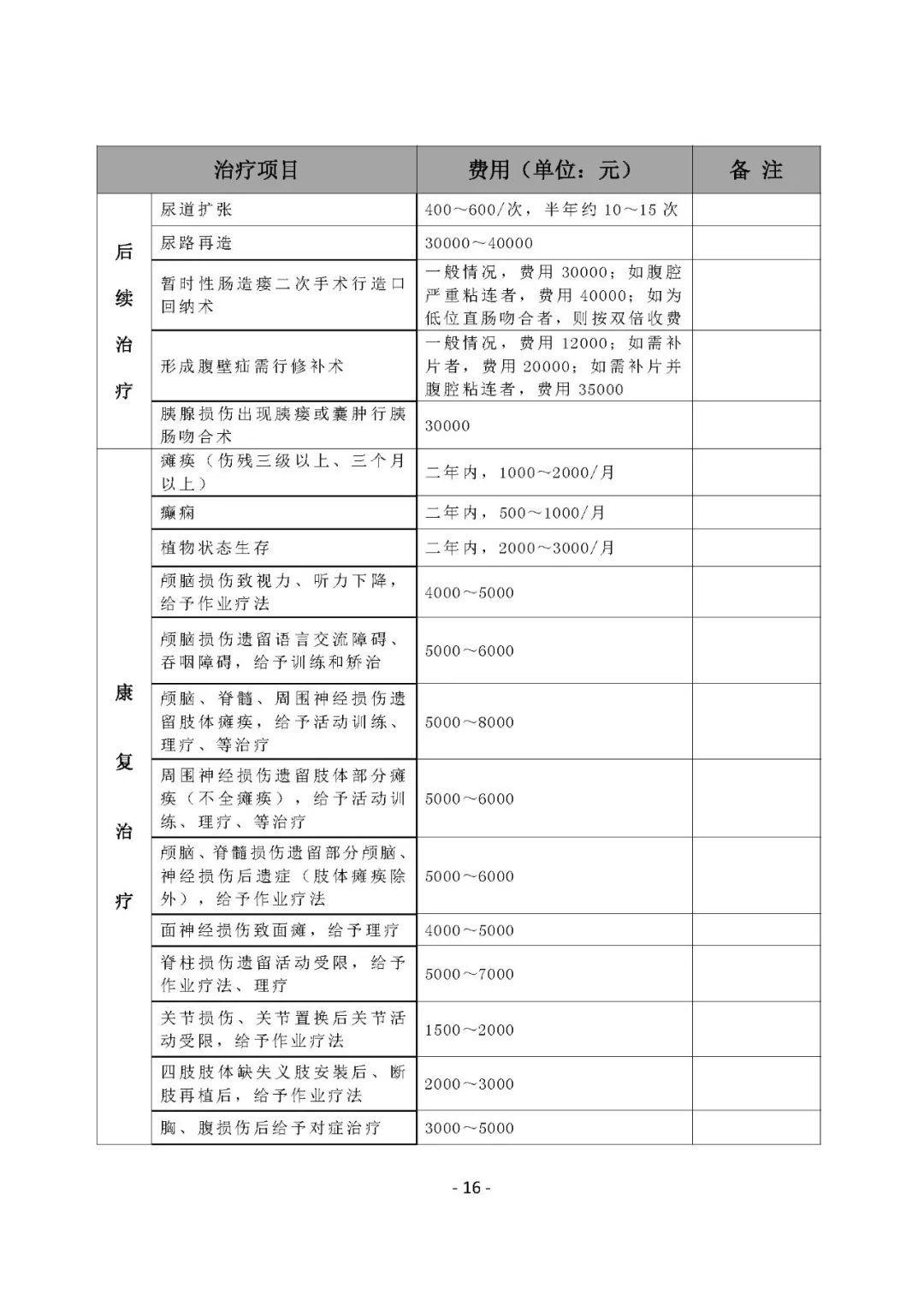 广东省司法鉴定协会 关于发布《法医临床司法鉴定行业指引(修订版)》的通知)》 粤鉴协【2018】31号 16