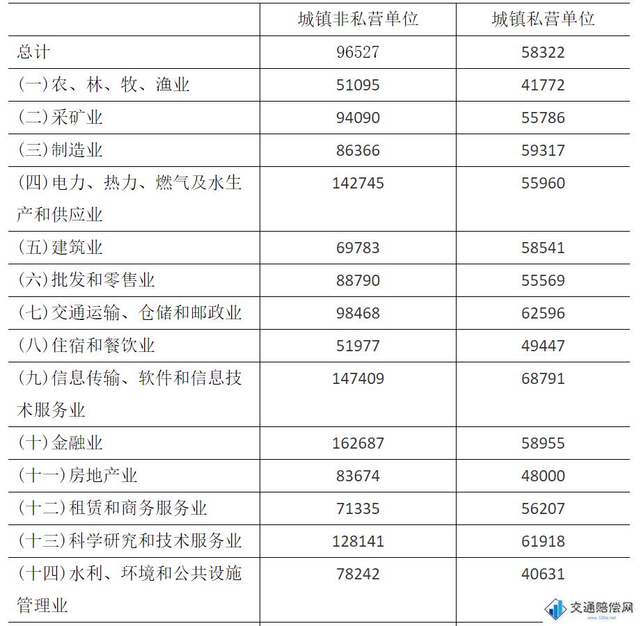 2019年江苏省城镇非私营单位、城镇私营单位分行业就业人员年平均工资 1